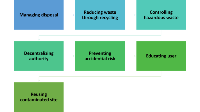 Flow of concept on waste management.png