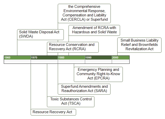 Timeline of Solid Waste Regulations.jpg